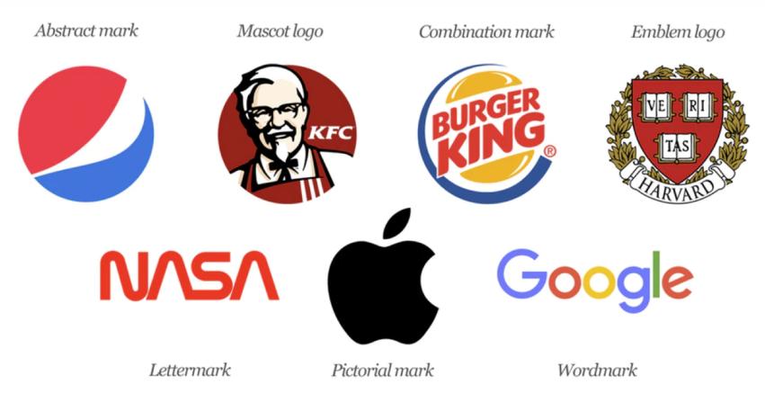Jenis Logo Yang Cocok Untuk Bisnis Anda Graphie Global Interaktif